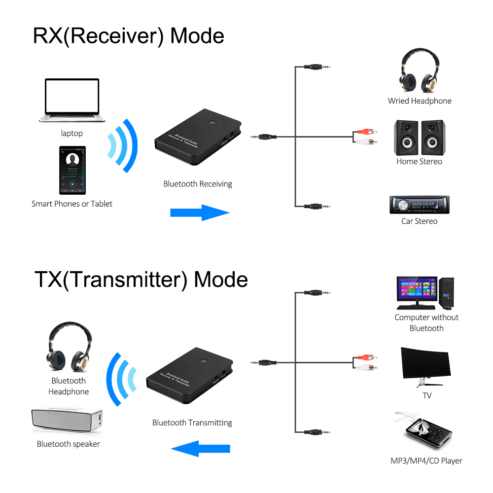 Aux To Rca Wiring Diagram Expert Schematics Cable Portable Bluetooth Transmitter Receiver 2in1 3 5mm Music Xlr