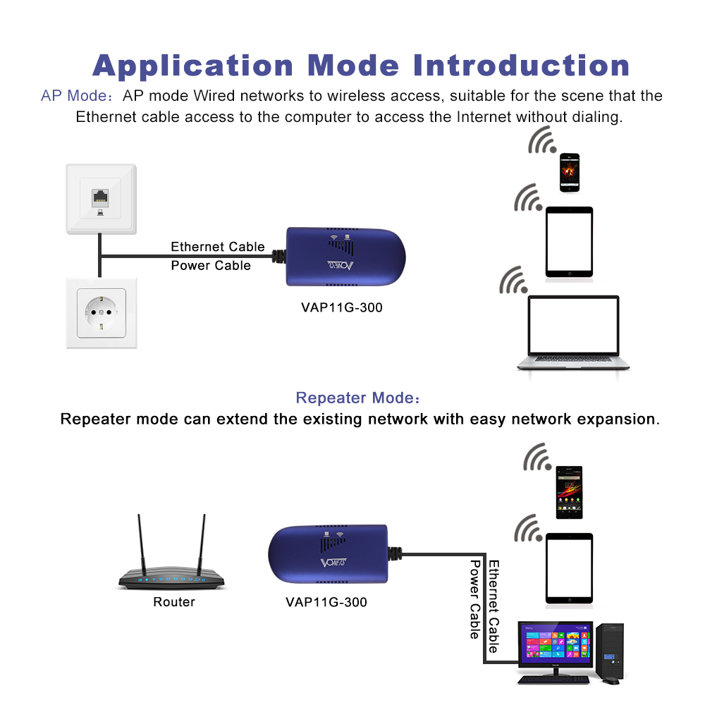 Details about 300Mbps Mini WiFi Bridge Wireless Repeater Router Adapter  Dongle USB RJ45 AC1568